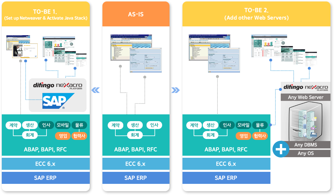 레거시 UI 모더나이제이션 SAP ERP 디핑고 이젠고