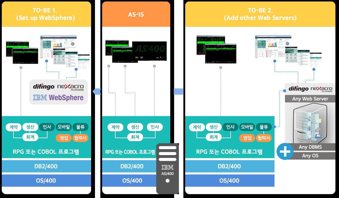 레거시 UI 모더나이제이션 IBM-i 디핑고 이젠고