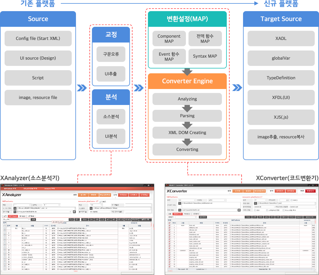 레거시 UI 모더나이제이션 이젠고 넥사크로 디핑고 데브팩 레서스 resus 테스트 자동화, 컨설팅, 컨버전, 마이그레이션
